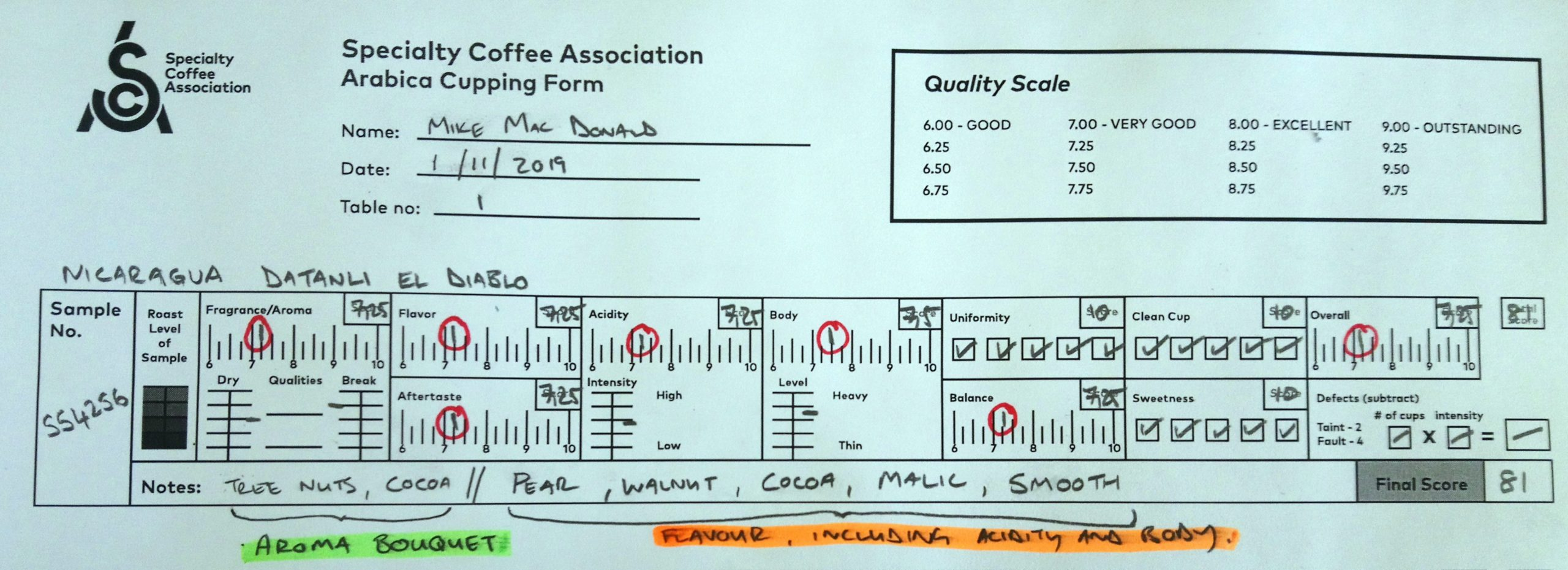 An example of a filled out SCA cupping sheet.